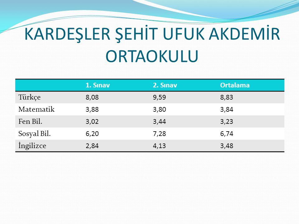 KARDEŞLER ŞEHİT UFUK AKDEMİR ORTAOKULU 1.Sınav2.