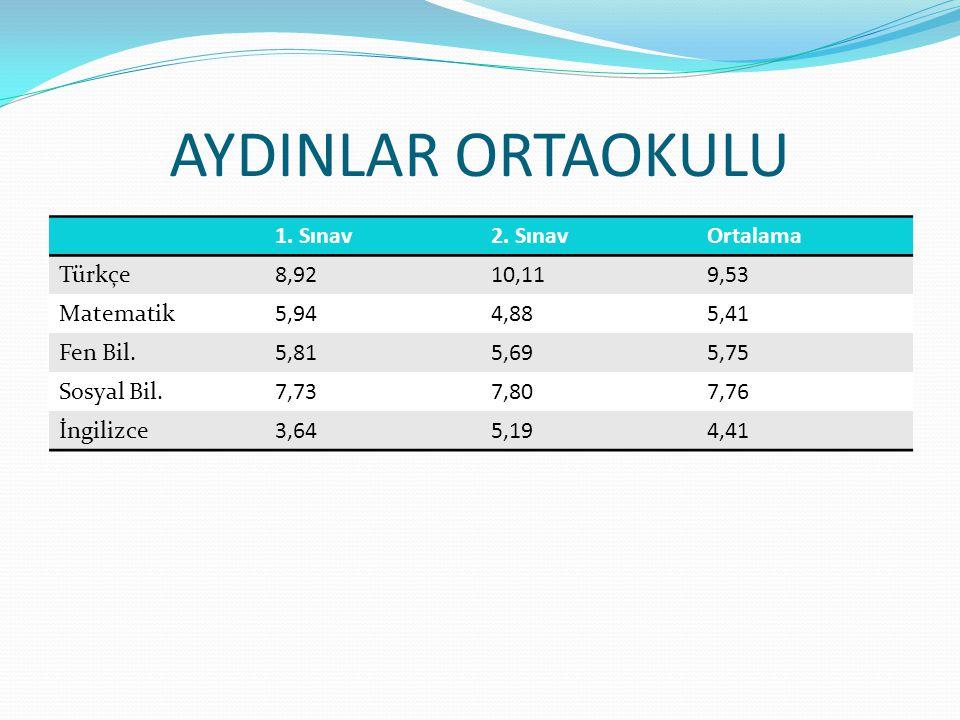 ULUBEY ORTAOKULU 1.Sınav2.