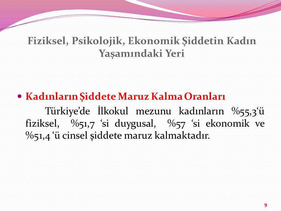 Fiziksel, Psikolojik, Ekonomik Şiddetin Kadın Yaşamındaki Yeri Kadınların Şiddete Maruz Kalma Oranları Türkiye'de İlkokul mezunu kadınların %55,3'ü fi