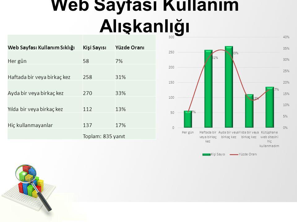 Web Sayfası Kullanım Alışkanlığı Web Sayfası Kullanım SıklığıKişi SayısıYüzde Oranı Her gün587% Haftada bir veya birkaç kez25831% Ayda bir veya birkaç