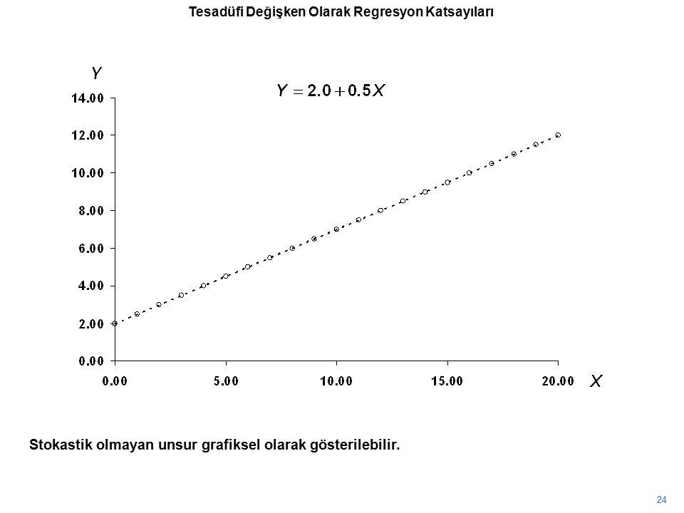 Stokastik olmayan unsur grafiksel olarak gösterilebilir. 24 Tesadüfi Değişken Olarak Regresyon Katsayıları