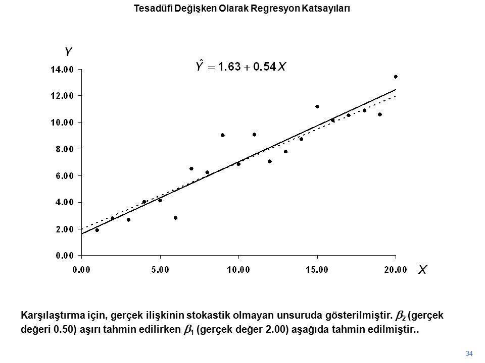 Karşılaştırma için, gerçek ilişkinin stokastik olmayan unsuruda gösterilmiştir.  2 (gerçek değeri 0.50) aşırı tahmin edilirken  1 (gerçek değer 2.00