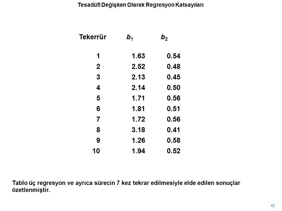 Tablo üç regresyon ve ayrıca sürecin 7 kez tekrar edilmesiyle elde edilen sonuçlar özetlenmiştir. 42 Tekerrür b 1 b 2 11.630.54 22.520.48 32.130.45 42
