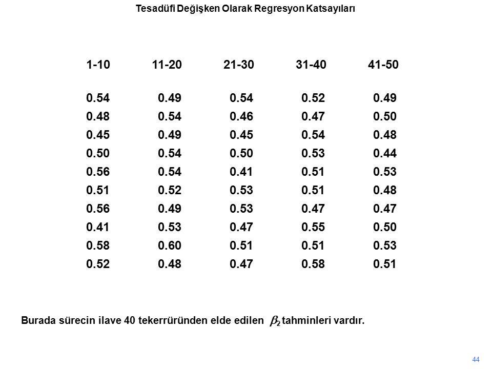 Burada sürecin ilave 40 tekerrüründen elde edilen  2 tahminleri vardır. 44 1-10 11-20 21-30 31-40 41-50 0.540.490.540.520.49 0.480.540.460.470.50 0.4