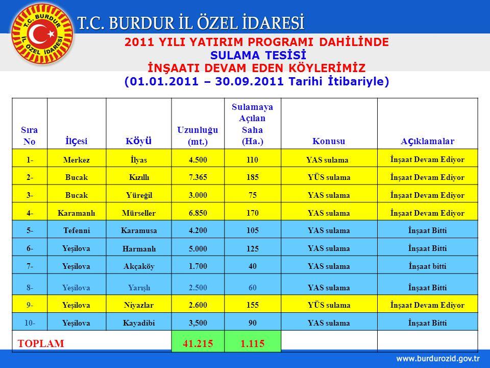 2011 YILI YATIRIM PROGRAMI DAHİLİNDE SULAMA TESİSİ İNŞAATI DEVAM EDEN KÖYLERİMİZ (01.01.2011 – 30.09.2011 Tarihi İtibariyle) Sıra No İl ç esiKöyüKöyü Uzunluğu (mt.) Sulamaya Açılan Saha (Ha.)Konusu A ç ıklamalar 1-Merkezİlyas4.500110 YAS sulama İnşaat Devam Ediyor 2-BucakKızıllı7.365185YÜS sulamaİnşaat Devam Ediyor 3-BucakYüreğil3.00075YAS sulamaİnşaat Devam Ediyor 4-KaramanlıMürseller6.850170YAS sulamaİnşaat Devam Ediyor 5-TefenniKaramusa4.200105YAS sulamaİnşaat Bitti 6-YeşilovaHarmanlı5.000125YAS sulamaİnşaat Bitti 7-YeşilovaAkçaköy1.70040YAS sulamaİnşaat bitti 8-YeşilovaYarışlı2.50060YAS sulamaİnşaat Bitti 9-YeşilovaNiyazlar2.600155YÜS sulamaİnşaat Devam Ediyor 10-YeşilovaKayadibi3,50090YAS sulamaİnşaat Bitti TOPLAM41.2151.115