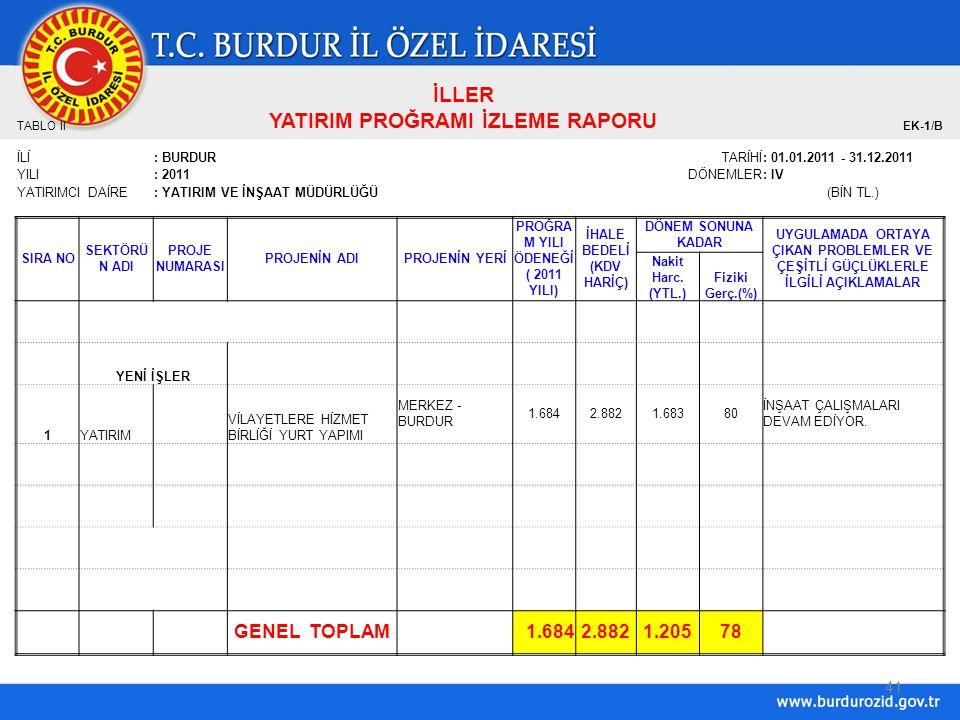 41 İLLER TABLO II YATIRIM PROĞRAMI İZLEME RAPORU EK-1/B İLİ: BURDUR TARİHİ: 01.01.2011 - 31.12.2011 YILI: 2011DÖNEMLER: IV YATIRIMCI DAİRE: YATIRIM VE İNŞAAT MÜDÜRLÜĞÜ(BİN TL.) SIRA NO SEKTÖRÜ N ADI PROJE NUMARASI PROJENİN ADIPROJENİN YERİ PROĞRA M YILI ÖDENEĞİ ( 2011 YILI) İHALE BEDELİ (KDV HARİÇ) DÖNEM SONUNA KADAR UYGULAMADA ORTAYA ÇIKAN PROBLEMLER VE ÇEŞİTLİ GÜÇLÜKLERLE İLGİLİ AÇIKLAMALAR Nakit Harc.
