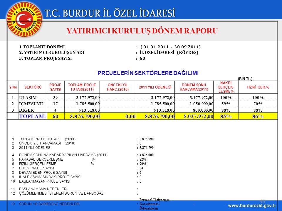 49 YATIRIMCI KURULUŞ DÖNEM RAPORU 1.TOPLANTI DÖNEMİ: ( 01.01.2011 - 30.09.2011) 2.