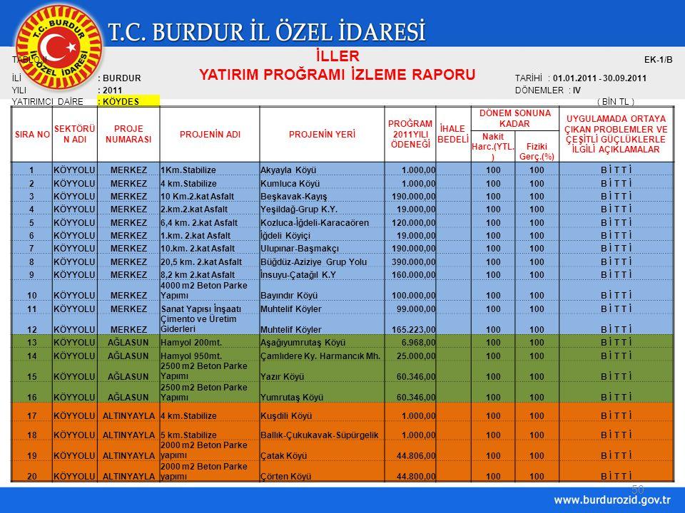 50 TABLO II İLLER EK-1/B İLİ: BURDUR YATIRIM PROĞRAMI İZLEME RAPORU TARİHİ : 01.01.2011 - 30.09.2011 YILI: 2011DÖNEMLER : IV YATIRIMCI DAİRE: KÖYDES( BİN TL ) SIRA NO SEKTÖRÜ N ADI PROJE NUMARASI PROJENİN ADIPROJENİN YERİ PROĞRAM 2011YILI ÖDENEĞİ İHALE BEDELİ DÖNEM SONUNA KADAR UYGULAMADA ORTAYA ÇIKAN PROBLEMLER VE ÇEŞİTLİ GÜÇLÜKLERLE İLGİLİ AÇIKLAMALAR Nakit Harc.(YTL.