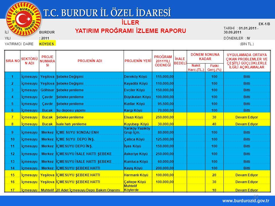 52 İLLER EK-1/B İLİ : BURDUR YATIRIM PROĞRAMI İZLEME RAPORU TARİHİ : 01.01.2011 - 30.09.2011 YILI: 2011DÖNEMLER : IV YATIRIMCI DAİREKÖYDES(BİN TL.) SIRA NO SEKTÖRÜ N ADI PROJE NUMARA SI PROJENİN ADIPROJENİN YERİ PROĞRAM 2011YILI ÖDENEĞİ İHALE BEDELİ DÖNEM SONUNA KADAR UYGULAMADA ORTAYA ÇIKAN PROBLEMLER VE ÇEŞİTLİ GÜÇLÜKLERLE İLGİLİ AÇIKLAMALAR Nakit Harc.(TL.) Fiziki Gerç.(%) 1İçmesuyuYeşilovaŞebeke DeğişimiDereköy Köyü115.000,00 100Bitti 2İçmesuyuYeşilovaŞebeke DeğişimiKayadibi Köyü110.000,00 100Bitti 3İçmesuyuGölhisarŞebeke yenilemeEvciler Köyü150.000,00 100Bitti 4İçmesuyuÇavdırŞebeke yenilemeBüyükalan Köyü100.000,00 100Bitti 5İçmesuyuÇavdırŞebeke yenilemeKızıllar Köyü95.500,00 100Bitti 6İçmesuyuBucakSu deposu yapımıKargı Köyü70.000,00 100Bitti 7İçmesuyuBucakŞebeke yenilemeElsazı Köyü250.000,00 30Devam Ediyor 8İçmesuyuBucakİsale hatı yenilemeKuyubaşı Köyü30.000,00 40Devam Ediyor 9İçmesuyuMerkezİÇME SUYU SONDAJ ENH Yarıköy-Yazıköy Grup İçm.80.000,00 100Bitti 10İçmesuyuMerkezİÇME SUYU DEPO İNŞ.Çallıca Köyü125.000,00 100Bitti 11İçmesuyuMerkezİÇMESUYU DEPO İNŞ.İlyas Köyü150.000,00 100Bitti 12İçmesuyuMerkezİÇMESUYU İSALE HATTI ŞEBEKEAskeriye Köyü250.000,00 100Bitti 13İçmesuyuMerkezİÇMESUYU İSALE HATTI ŞEBEKEKumluca Köyü60.000,00 100Bitti 14İçmesuyuMerkezİÇMESUYU ŞEBEKE HATTIKayış Köyü200.000,00 100Bitti 15İçmesuyuYeşilovaİÇMESUYU ŞEBEKE HATTIHarmanlı Köyü100.000,00 20Devam Ediyor 16İçmesuyuYeşilovaİÇMESUYU ŞEBEKE HATTIÇaltepe Köyü100.000,00 30Devam Ediyor 17İçmesuyuMuhtelif20 Adet İçmesuyu Depo Bakım Onarımı Muhtelif Köylerde 10Devam Ediyor