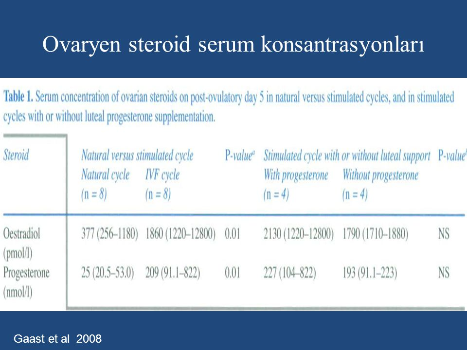 Ovaryen steroid serum konsantrasyonları Gaast et al 2008