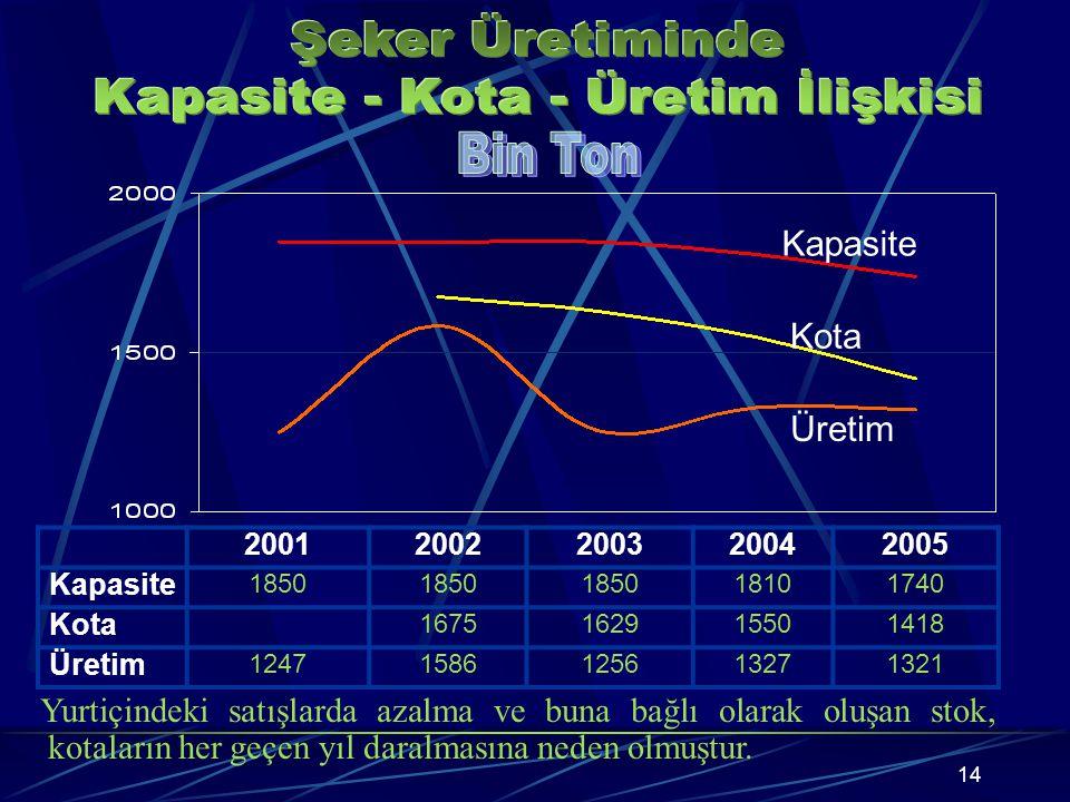 Yıllık Şeker Üretim Kapasitesi 1 milyon 739 bin ton Günlük Pancar İşleme Kapasitesi 104 bin 500 ton 6000-8000 ( 8 adet) Eskişehir, Ereğli, Afyon, Ilgı