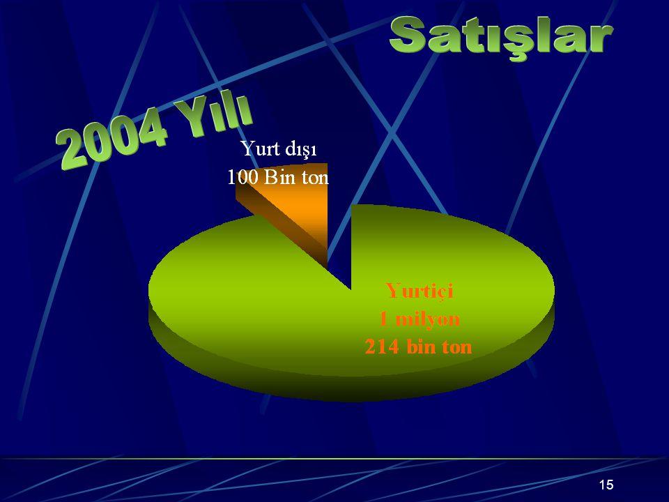 14 Yurtiçindeki satışlarda azalma ve buna bağlı olarak oluşan stok, kotaların her geçen yıl daralmasına neden olmuştur. 20012002200320042005 Kapasite