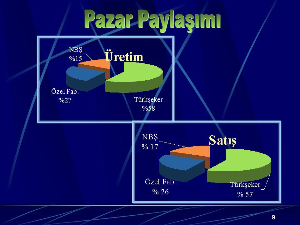 8 Türkiye'nin yıllık tatlandırıcı talebi; 2 milyon 300 bin ton civarındadır.