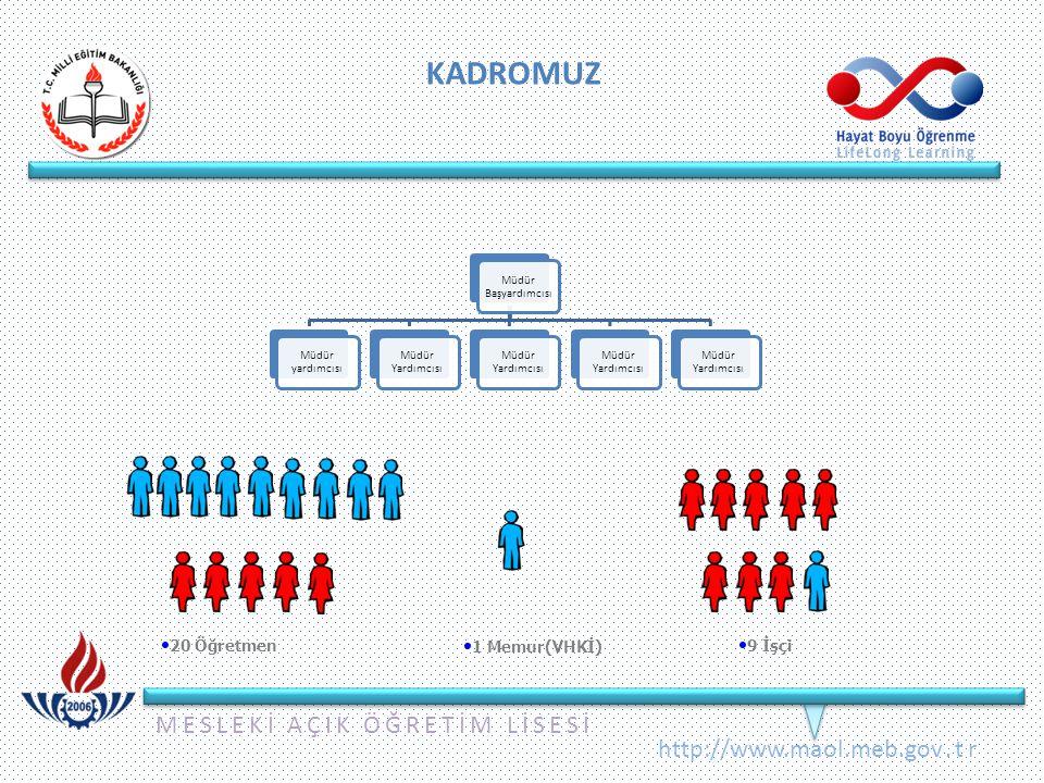 MESLEKİ AÇIK ÖĞRETİM LİSESİ http://www.maol.meb.gov.tr KADROMUZ Müdür Başyardımcısı Müdür yardımcısı Müdür Yardımcısı 20 Öğretmen 1 Memur(VHKİ) 9 İşçi