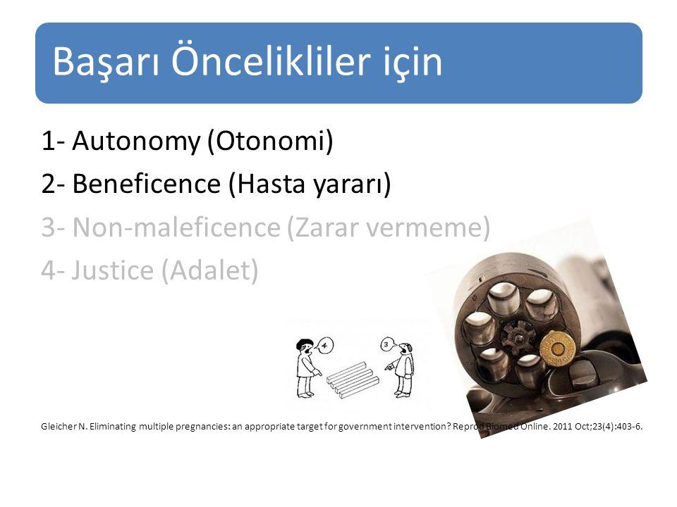 Başarı Öncelikliler için 1- Autonomy (Otonomi) 2- Beneficence (Hasta yararı) 3- Non-maleficence (Zarar vermeme) 4- Justice (Adalet) Gleicher N.