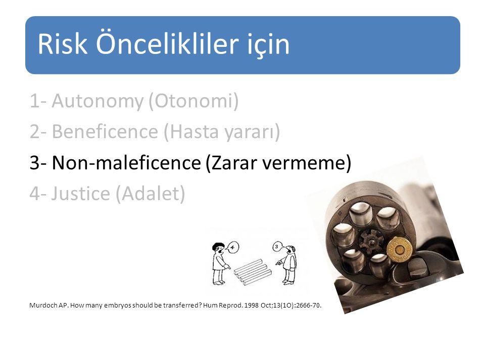 Risk Öncelikliler için 1- Autonomy (Otonomi) 2- Beneficence (Hasta yararı) 3- Non-maleficence (Zarar vermeme) 4- Justice (Adalet) Murdoch AP. How many