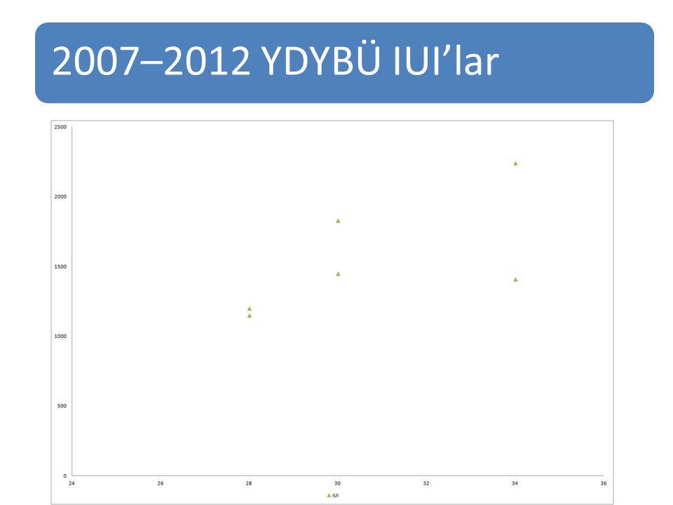 2007–2012 YDYBÜ IUI'lar