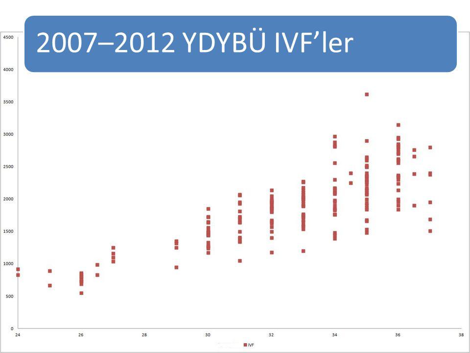 2007–2012 YDYBÜ IVF'ler