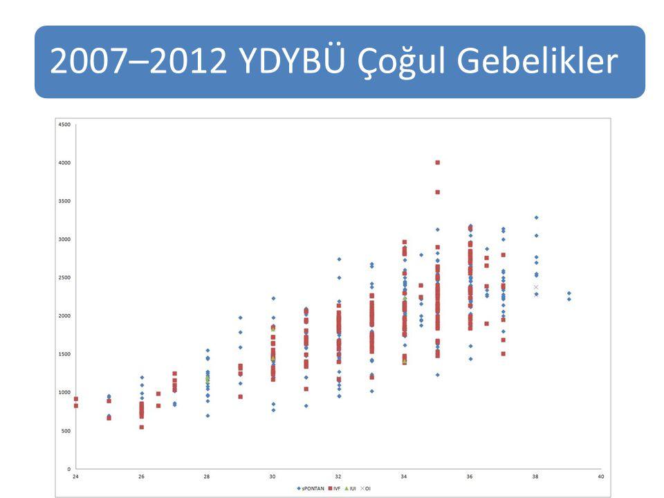 2007–2012 YDYBÜ Çoğul Gebelikler