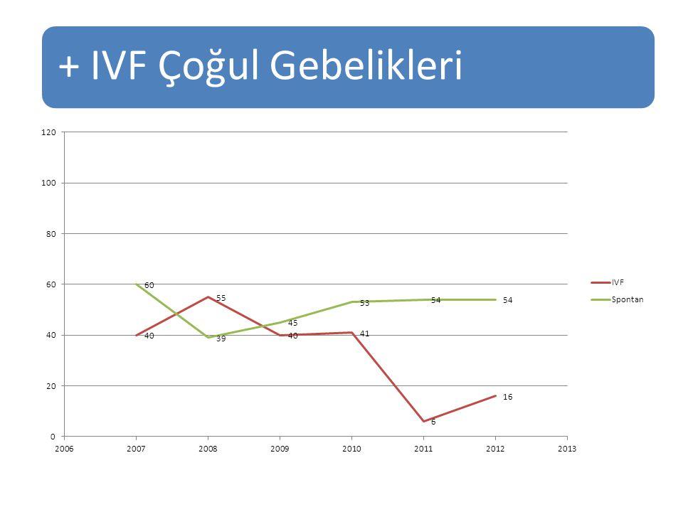 + IVF Çoğul Gebelikleri