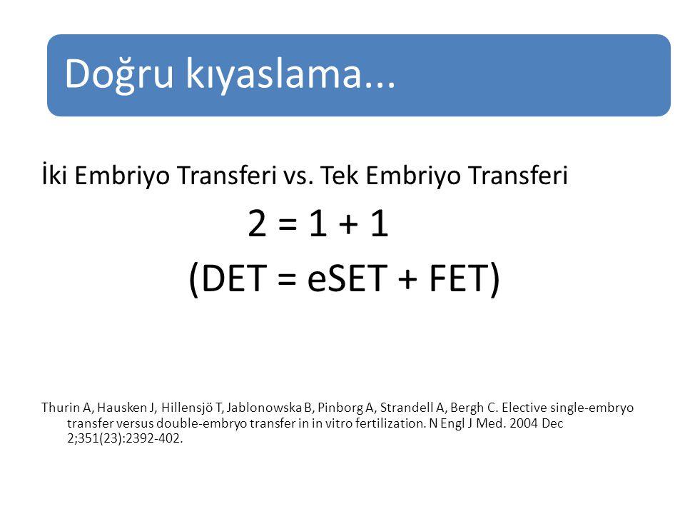 İki Embriyo Transferi vs. Tek Embriyo Transferi 2 = 1 + 1 (DET = eSET + FET) Thurin A, Hausken J, Hillensjö T, Jablonowska B, Pinborg A, Strandell A,