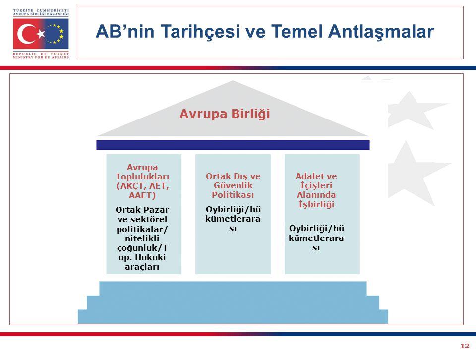 12 AB'nin Tarihçesi ve Temel Antlaşmalar Avrupa Birliği Avrupa Toplulukları (AKÇT, AET, AAET) Ortak Pazar ve sektörel politikalar/ nitelikli çoğunluk/