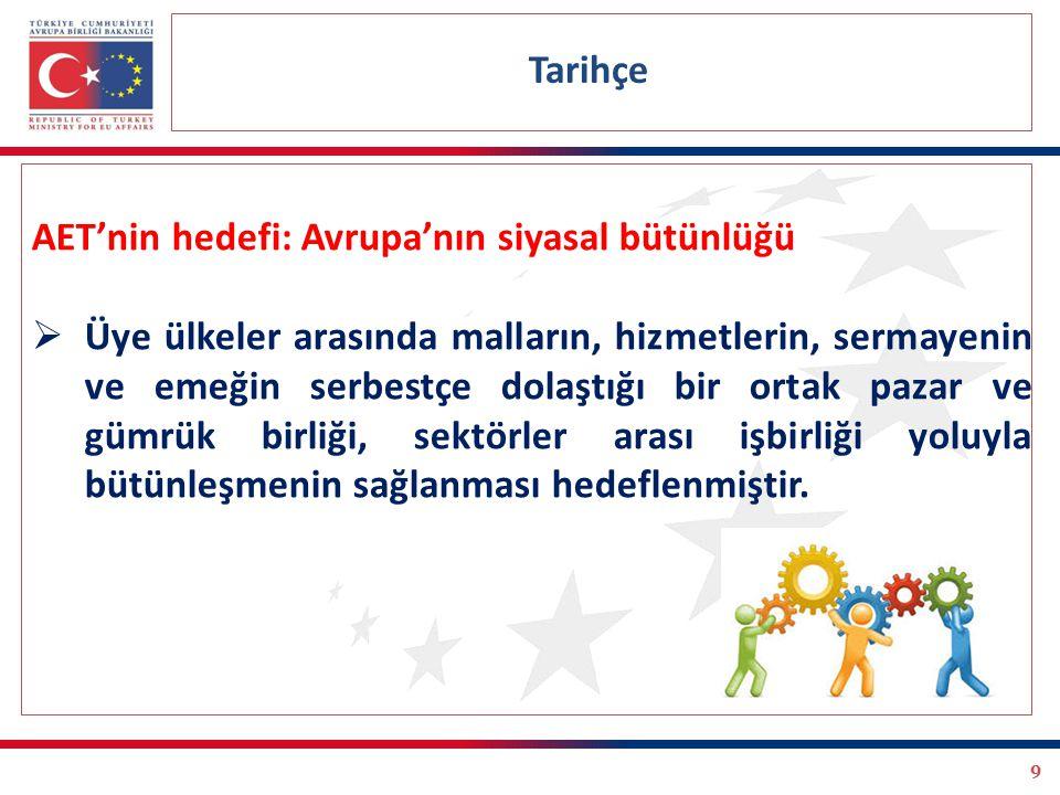 9 AET'nin hedefi: Avrupa'nın siyasal bütünlüğü  Üye ülkeler arasında malların, hizmetlerin, sermayenin ve emeğin serbestçe dolaştığı bir ortak pazar