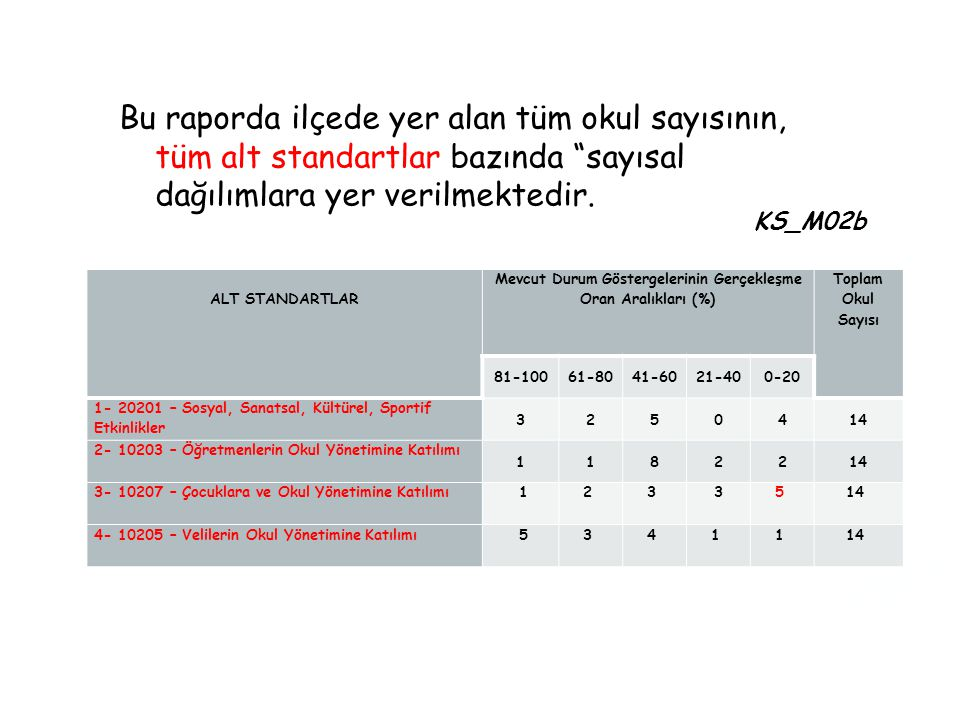 Bu raporda ilçede yer alan tüm okul sayısının, tüm alt standartlar bazında sayısal dağılımlara yer verilmektedir.