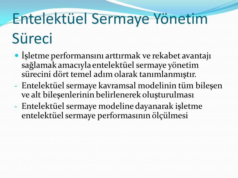 Entelektüel Sermaye Yönetim Süreci İşletme performansını arttırmak ve rekabet avantajı sağlamak amacıyla entelektüel sermaye yönetim sürecini dört tem