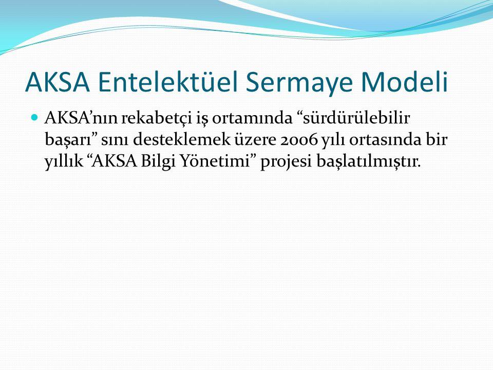 """AKSA Entelektüel Sermaye Modeli AKSA'nın rekabetçi iş ortamında """"sürdürülebilir başarı"""" sını desteklemek üzere 2006 yılı ortasında bir yıllık """"AKSA Bi"""