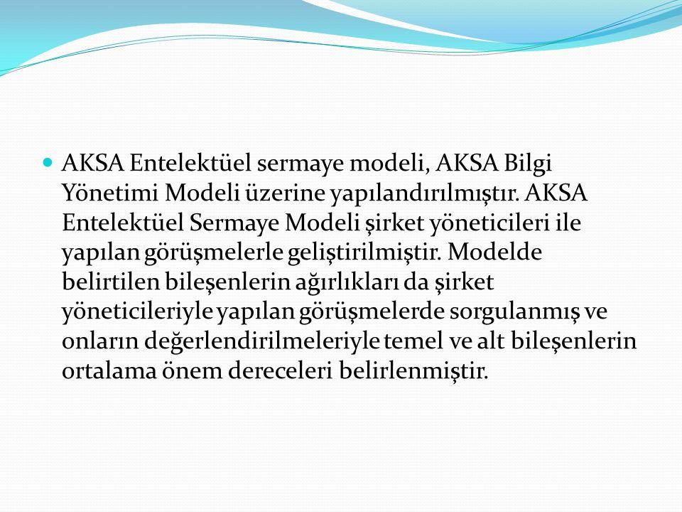 AKSA Entelektüel sermaye modeli, AKSA Bilgi Yönetimi Modeli üzerine yapılandırılmıştır. AKSA Entelektüel Sermaye Modeli şirket yöneticileri ile yapıla