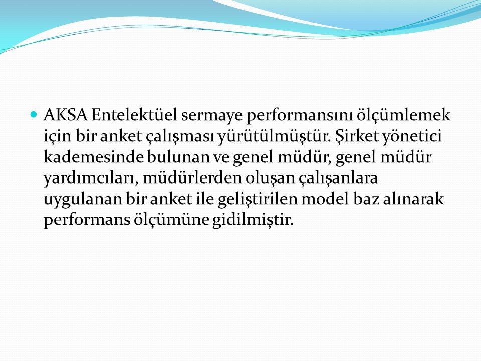 AKSA Entelektüel sermaye performansını ölçümlemek için bir anket çalışması yürütülmüştür. Şirket yönetici kademesinde bulunan ve genel müdür, genel mü
