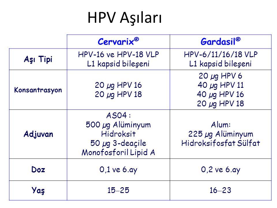 HPV Aşıları Cervarix ® Gardasil ® Aşı Tipi HPV-16 ve HPV-18 VLP L1 kapsid bileşeni HPV-6/11/16/18 VLP L1 kapsid bileşeni Konsantrasyon 20 µg HPV 16 20 µg HPV 18 20 µg HPV 6 40 µg HPV 11 40 µg HPV 16 20 µg HPV 18 Adjuvan AS04 : 500 µg Alüminyum Hidroksit 50 µg 3-deaçile Monofosforil Lipid A Alum: 225 µg Alüminyum Hidroksifosfat Sülfat Doz0,1 ve 6.ay0,2 ve 6.ay Yaş15 – 2516 – 23