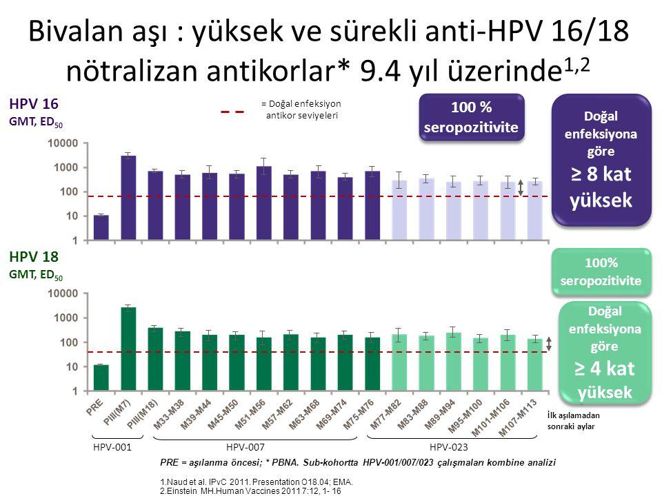 Bivalan aşı : yüksek ve sürekli anti-HPV 16/18 nötralizan antikorlar* 9.4 yıl üzerinde 1,2 PRE = aşılanma öncesi; * PBNA.