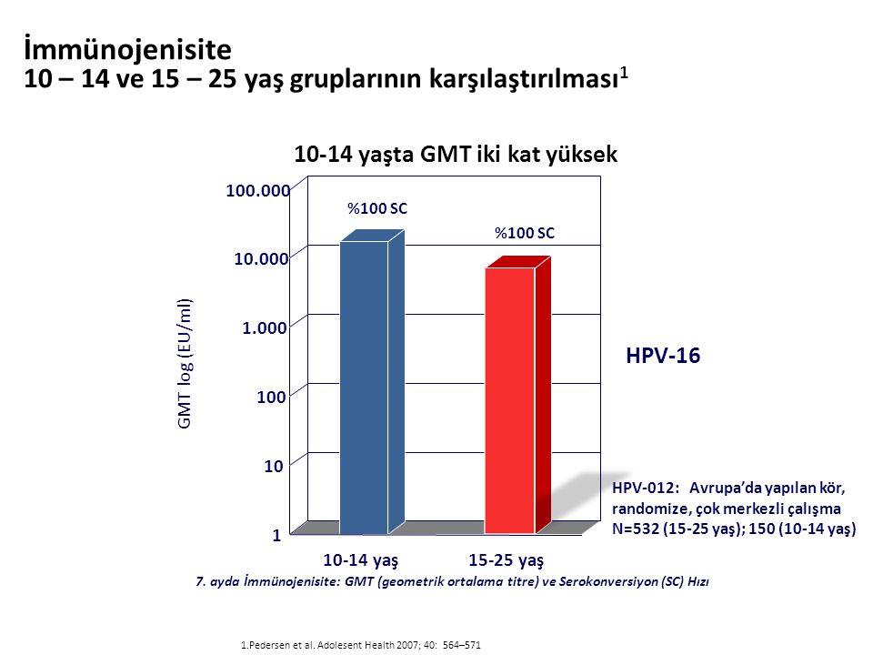 1.Pedersen et al.