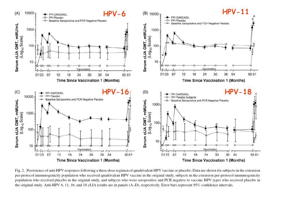 HPV-6 HPV-11 HPV-16HPV-18
