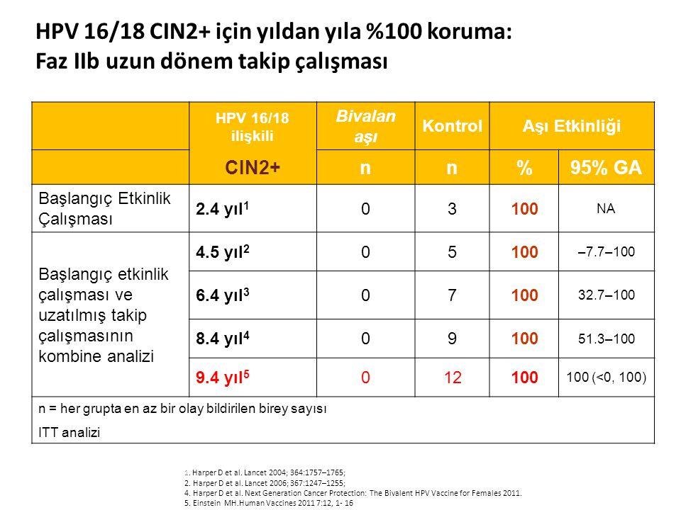 HPV 16/18 ilişkili CIN2+ Bivalan aşı KontrolAşı Etkinliği nn%95% GA Başlangıç Etkinlik Çalışması 2.4 yıl 1 03100 NA Başlangıç etkinlik çalışması ve uzatılmış takip çalışmasının kombine analizi 4.5 yıl 2 05100 –7.7–100 6.4 yıl 3 07100 32.7–100 8.4 yıl 4 09100 51.3–100 9.4 yıl 5 012100 100 (<0, 100) n = her grupta en az bir olay bildirilen birey sayısı ITT analizi 1.