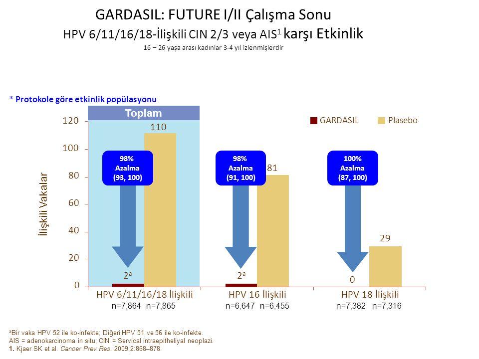 GARDASIL: FUTURE I/II Çalışma Sonu HPV 6/11/16/18-İlişkili CIN 2/3 veya AIS 1 karşı Etkinlik 16 – 26 yaşa arası kadınlar 3-4 yıl izlenmişlerdir * Protokole göre etkinlik popülasyonu 81 29 0 2a2a 2a2a 98% Azalma (93, 100) 98% Azalma (91, 100) 100% Azalma (87, 100) n=6,647n=6,455n=7,382n=7,316n=7,864n=7,865 0 20 40 60 80 100 HPV 6/11/16/18 İlişkiliHPV 16 İlişkiliHPV 18 İlişkili GARDASILPlasebo 120 110 a Bir vaka HPV 52 ile ko-infekte; Diğeri HPV 51 ve 56 ile ko-infekte.