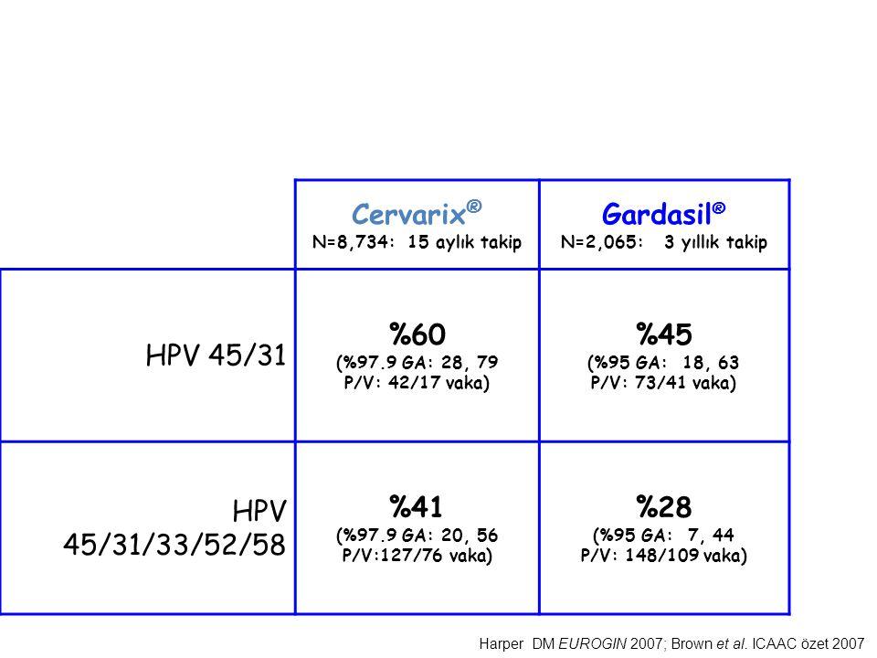 Cervarix ® N=8,734: 15 aylık takip Gardasil ® N=2,065: 3 yıllık takip HPV 45/31 %60 (%97.9 GA: 28, 79 P/V: 42/17 vaka) %45 (%95 GA: 18, 63 P/V: 73/41 vaka) HPV 45/31/33/52/58 %41 (%97.9 GA: 20, 56 P/V:127/76 vaka) %28 (%95 GA: 7, 44 P/V: 148/109 vaka) Çapraz Koruma Harper DM EUROGIN 2007; Brown et al.