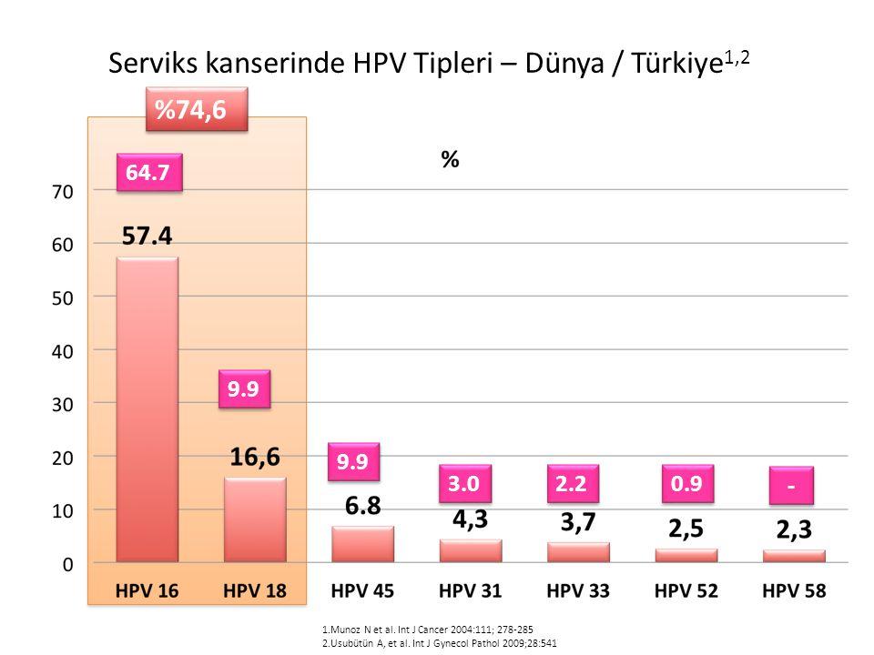 Serviks kanserinde HPV Tipleri – Dünya / Türkiye 1,2 64.7 9.9 3.0 2.2 0.9 1.Munoz N et al.
