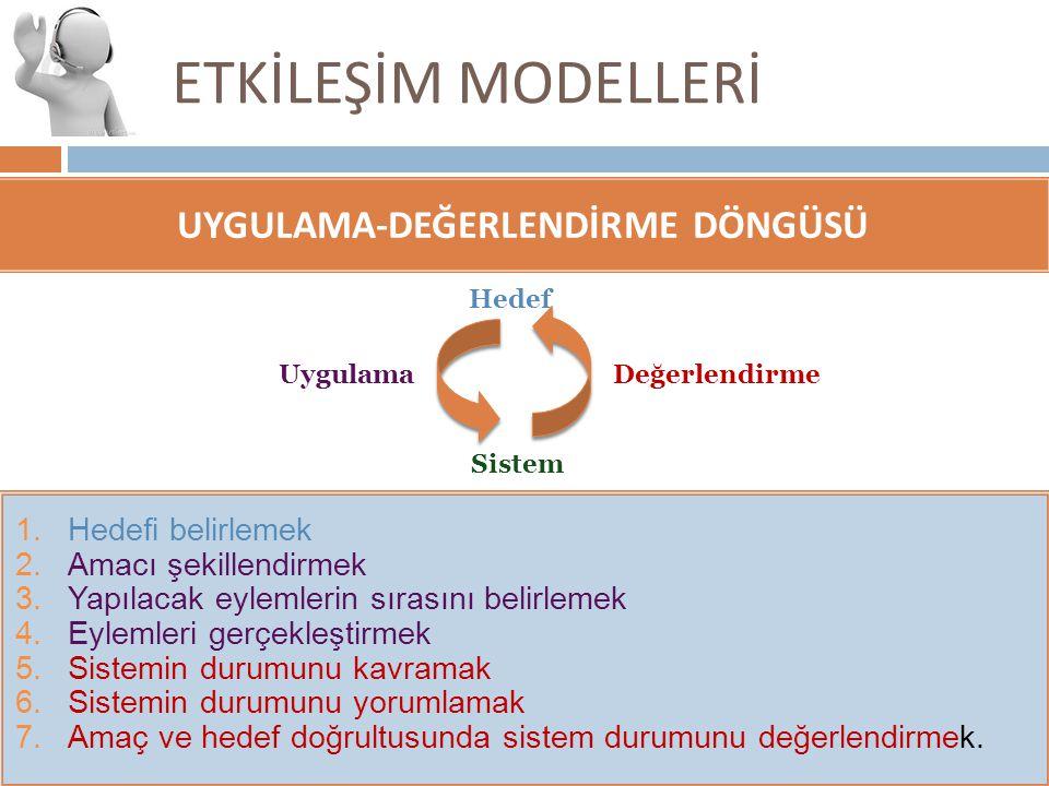ETKİLEŞİM MODELLERİ UYGULAMA-DEĞERLENDİRME DÖNGÜSÜ Sistem DeğerlendirmeUygulama Hedef 1.Hedefi belirlemek 2.Amacı şekillendirmek 3.Yapılacak eylemleri