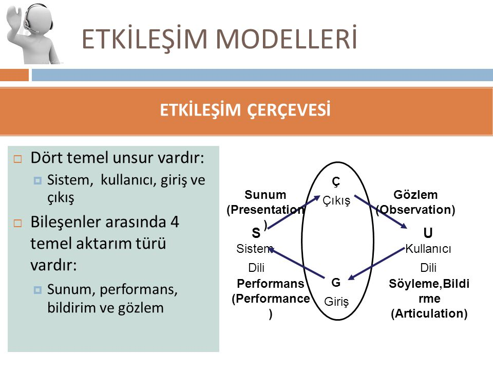 ETKİLEŞİM MODELLERİ ETKİLEŞİM ÇERÇEVESİ  Dört temel unsur vardır:  Sistem, kullanıcı, giriş ve çıkış  Bileşenler arasında 4 temel aktarım türü vard