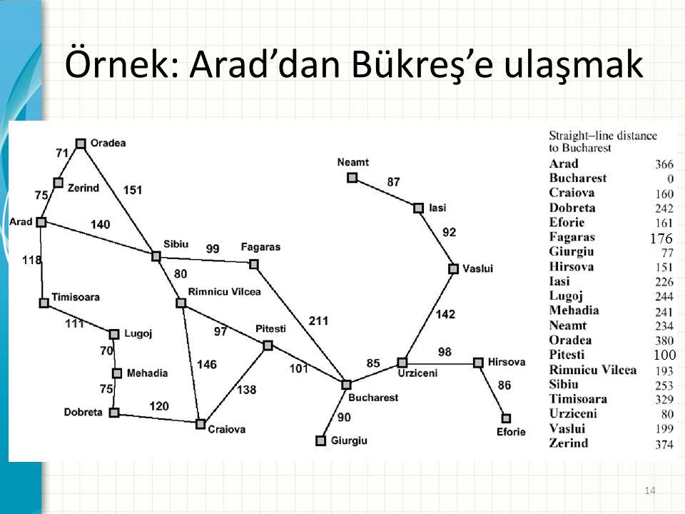 Örnek: Arad'dan Bükreş'e ulaşmak 14