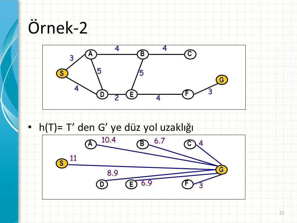 21 Örnek-2 h(T)= T' den G' ye düz yol uzaklığı D E G S A B C F 4 4 4 4 3 3 2 5 5 DE G S ABC F 4 6.710.411 8.9 6.9 3