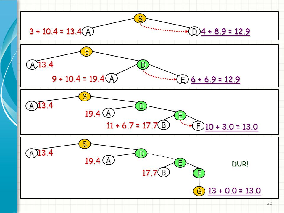 22 AD 3 + 10.4 = 13.4 4 + 8.9 = 12.9 S S AD 13.4 S AD A E 13.4 19.4 S AD A E B F 13.4 19.4 17.7 D A E 9 + 10.4 = 19.4 6 + 6.9 = 12.9 E B F 10 + 3.0 =