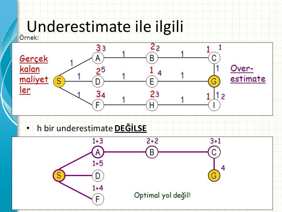 25 Underestimate ile ilgili h bir underestimate DEĞİLSE S A D F B E H C G I 1 11 1 1 1 1 1 1 1 1 Gerçekkalanmaliyetler 321 2 1 32 1 3215 4 4 3 2 Over-