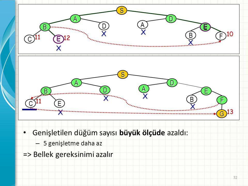 32 S AD B D A E B F 10 C E 11 12 X X X X S AD B D A E B F CE 11 G 13 X X X X Genişletilen düğüm sayısı büyük ölçüde azaldı: – 5 genişletme daha az =>