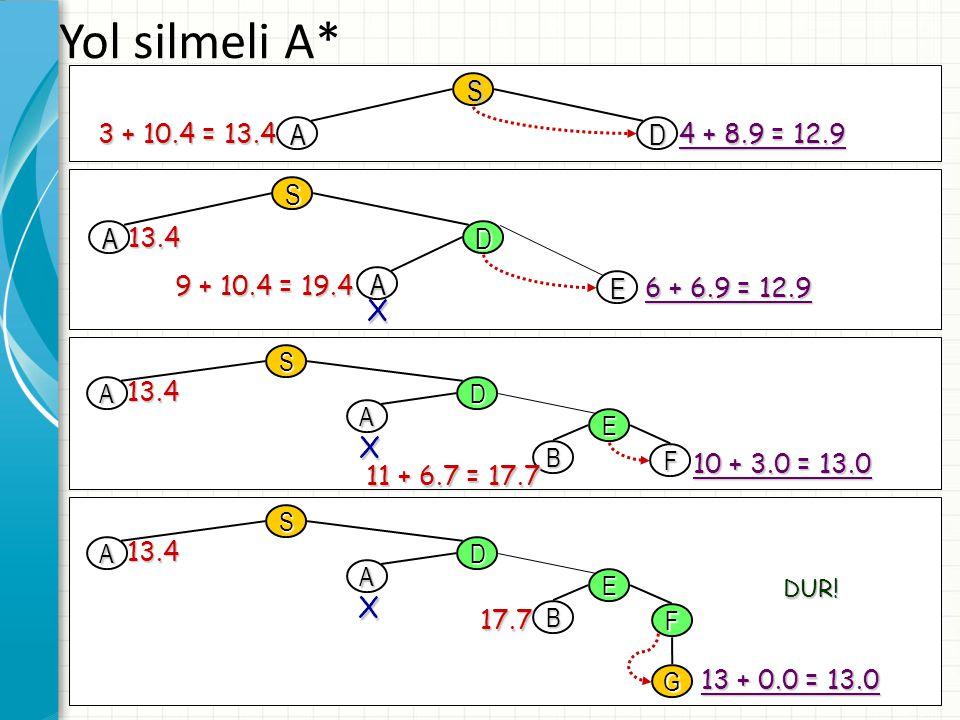 33 Yol silmeli A* AD 3 + 10.4 = 13.4 4 + 8.9 = 12.9 S S AD A E 13.4 9 + 10.4 = 19.4 6 + 6.9 = 12.9 X S AD A E B F 13.4 11 + 6.7 = 17.7 10 + 3.0 = 13.0