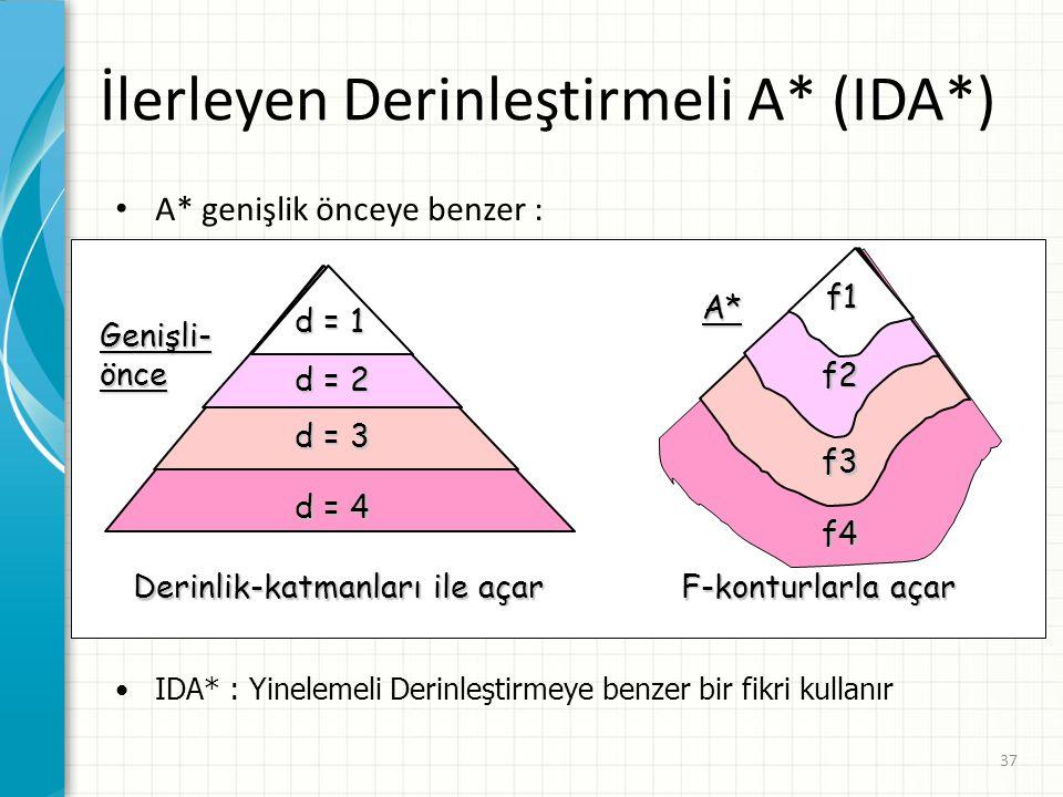 37 İlerleyen Derinleştirmeli A* (IDA*) A* genişlik önceye benzer : Genişli-önce d = 1 d = 2 d = 3 d = 4 Derinlik-katmanları ile açar f1 f2 f3 f4 A* F-