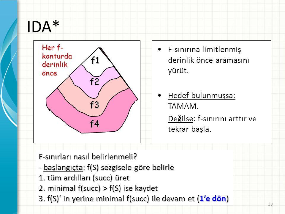 38 IDA* Her f- konturdaderinlikönce F-sınırına limitlenmiş derinlik önce aramasını yürüt. Hedef bulunmuşsa: TAMAM. Değilse: f-sınırını arttır ve tekra
